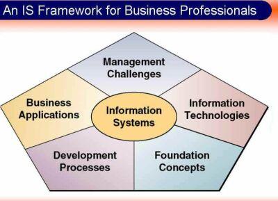 framework-sistem-informasi